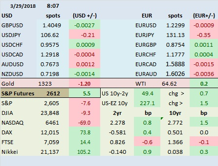 Table of Key Current Market Rates