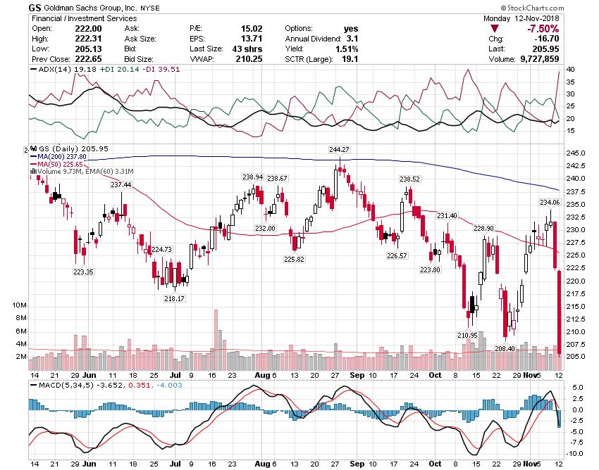 View Chart