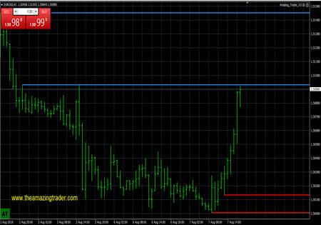 Forex Evolution Of A Winning Eurcad Trade -