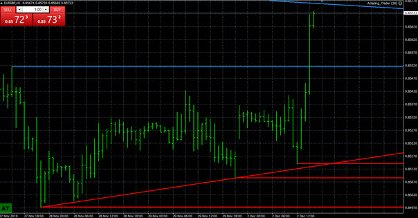 Forex View: Has EURUSD Bottomed?