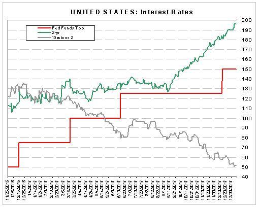 U.S. 2-yr and 10-yr Rates